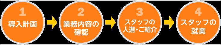 "<img src=""http://www.active60.co.jp/jinzai_haken/images/illust-b.gif"" alt="""" />"